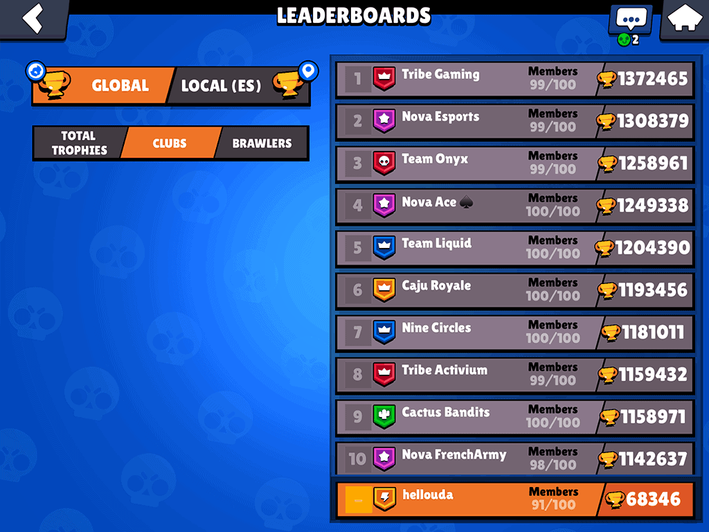 Brawl Stars clubs with most trophies