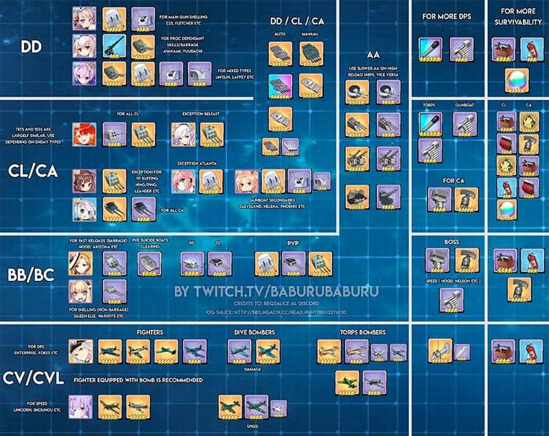 Azur Lane gear tier list by baburubaburu