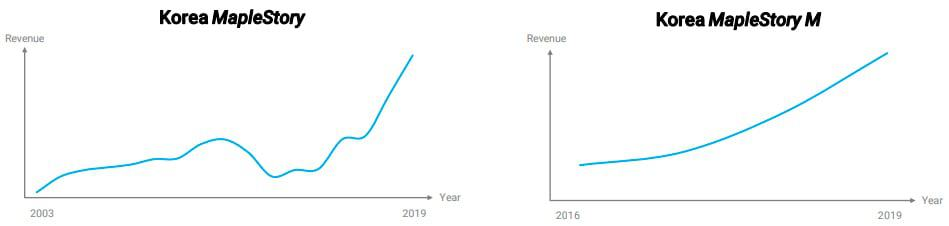 KMS Korea Maplestory and Maplestory M Revenue graph