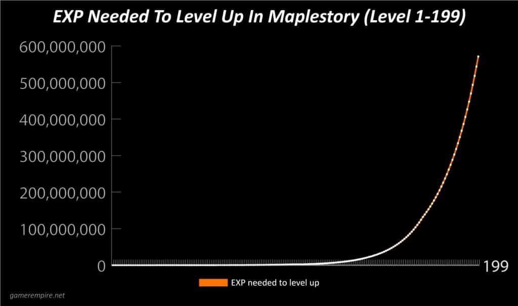 Maplestory EXP Per Level Graph 1-199