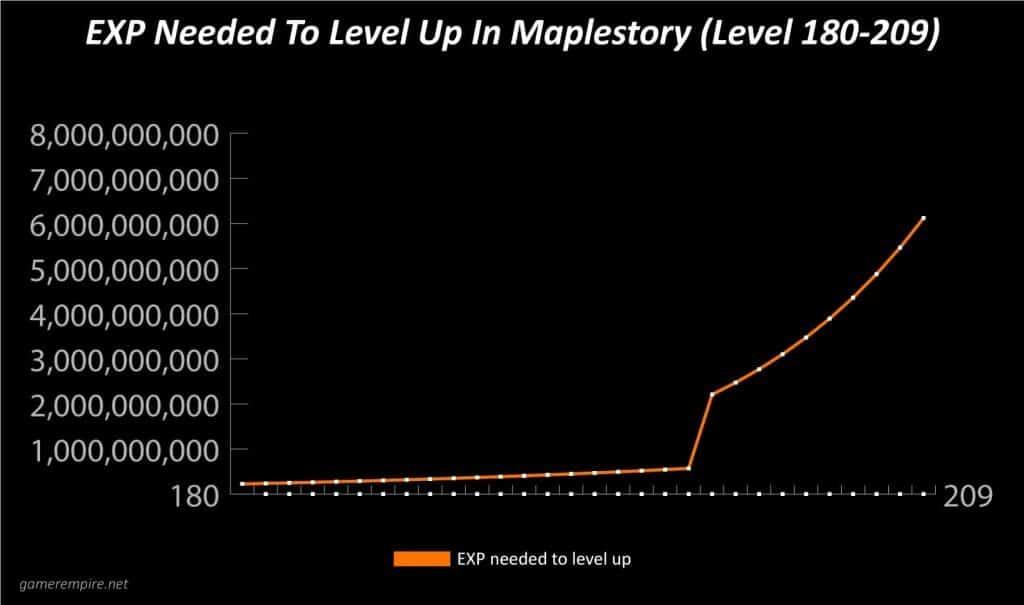 Maplestory EXP Per Level Graph 180-209