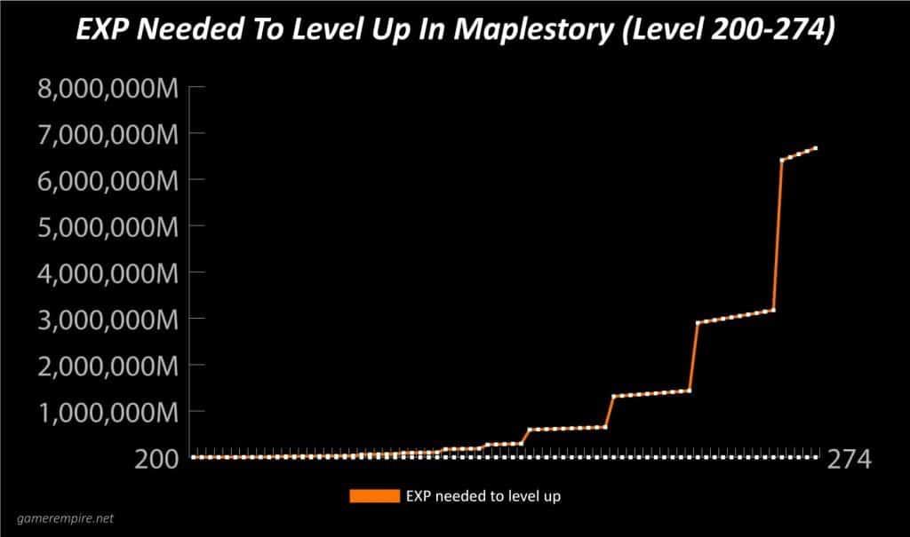 Maplestory EXP Per Level Graph 200-274