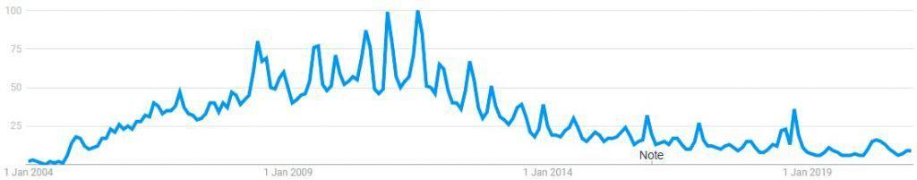 Maplestory Search Volume Statistics 2004 to 2021 January