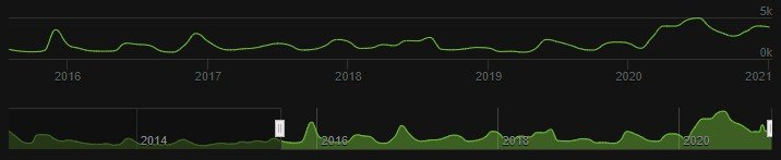 Maplestory active number of players on steam 2015 to 2021
