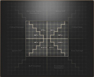 Maplestory Legion Synergy Grid